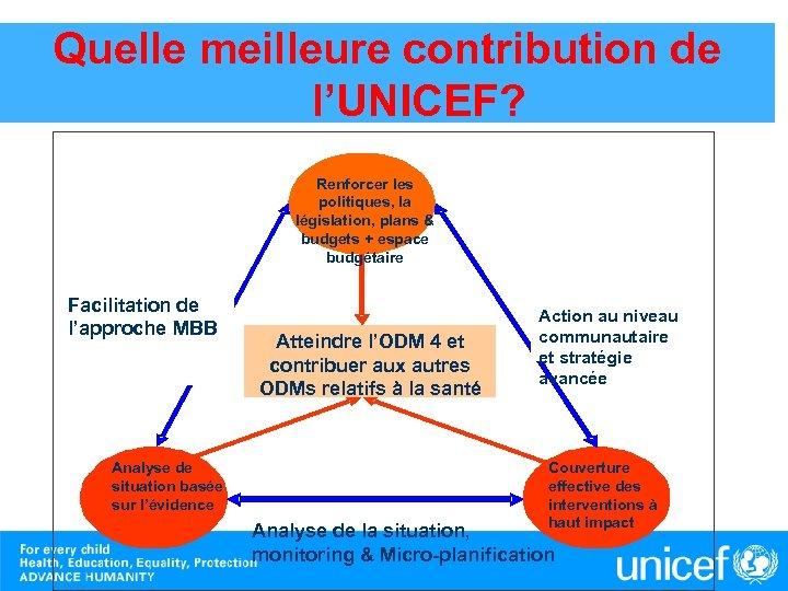 Quelle meilleure contribution de l'UNICEF? Renforcer les politiques, la législation, plans & budgets +