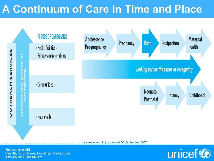 A Continuum of Care in Time and Place Source: PMNCH (www. who. int/pmnch/about/continuum_of_care/en/index. htm),