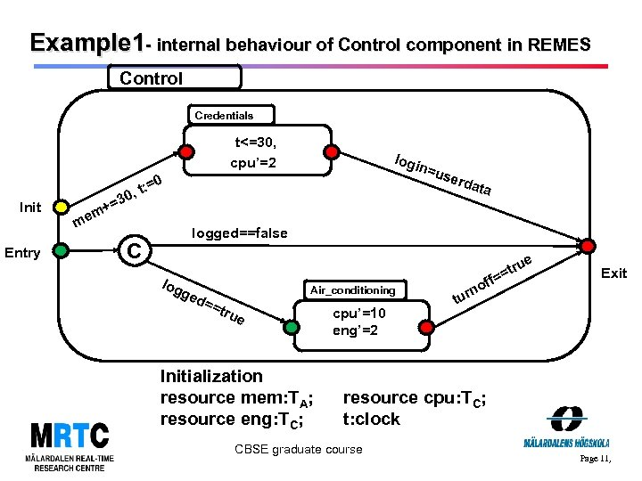 Example 1 - internal behaviour of Control component in REMES Control Credentials t<=30, cpu'=2