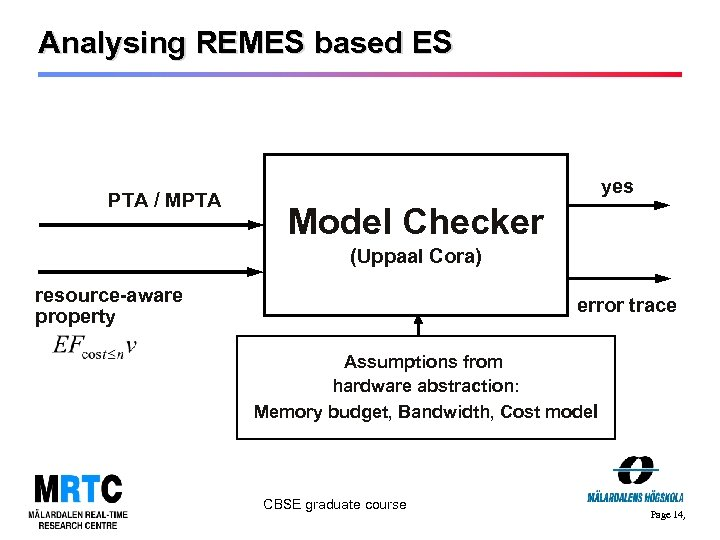 Analysing REMES based ES PTA / MPTA yes Model Checker (Uppaal Cora) resource-aware property
