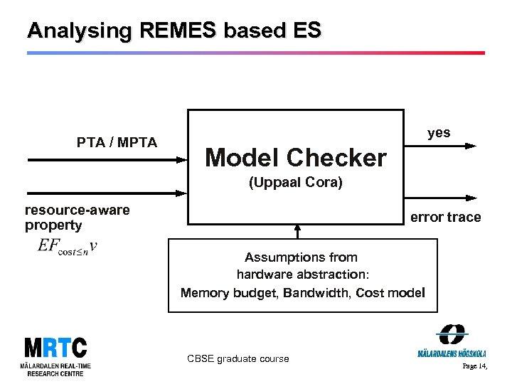Analysing REMES based ES PTA / MPTA yes Model Checker (Uppaal Cora) resource-aware property