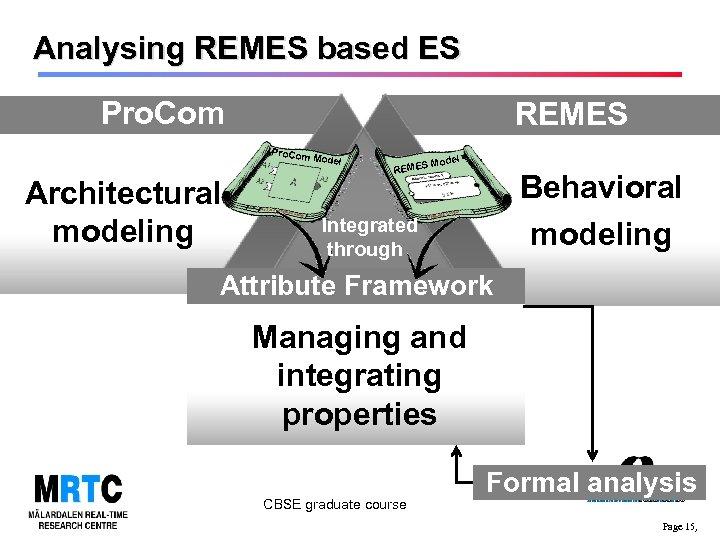 Analysing REMES based ES Pro. Com REMES Pro. Com Architectural modeling Model el S