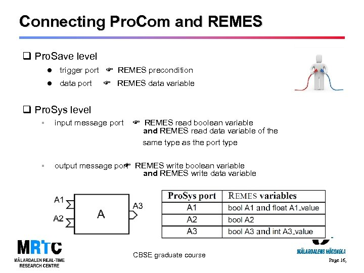 Connecting Pro. Com and REMES q Pro. Save level trigger port REMES precondition data