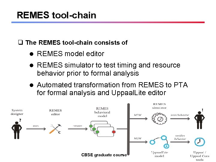 REMES tool-chain q The REMES tool-chain consists of REMES model editor REMES simulator to