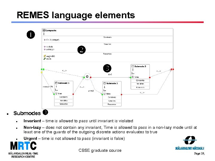 REMES language elements Submodes Invariant – time is allowed to pass until invariant is