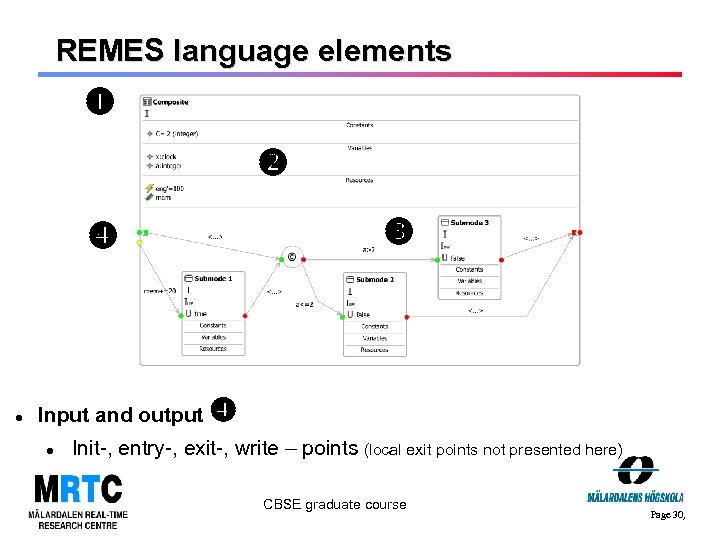 REMES language elements Input and output Init-, entry-, exit-, write – points (local exit