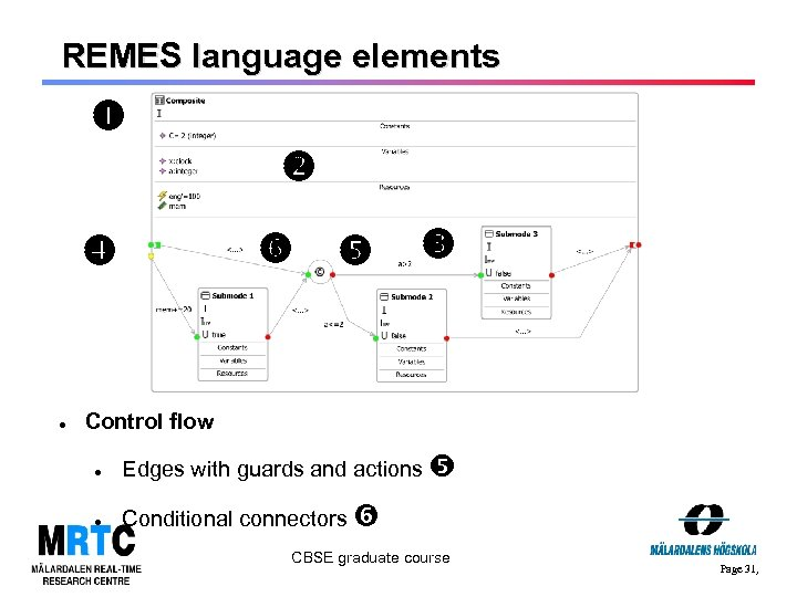 REMES language elements Control flow Edges with guards and actions Conditional connectors CBSE graduate