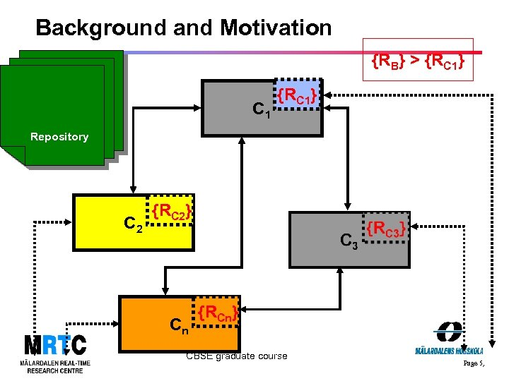 Background and Motivation {RB} > {RC 1} B {RB C 1 {RC 1} Repository