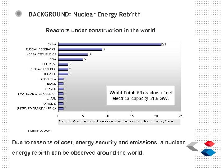 BACKGROUND: Nuclear Energy Rebirth Reactors under construction in the world Source: IAEA, 2009. Due