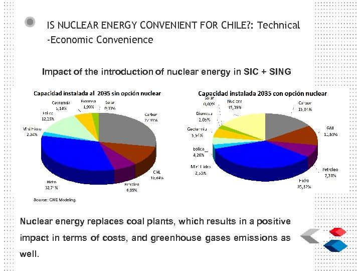 IS NUCLEAR ENERGY CONVENIENT FOR CHILE? : Technical -Economic Convenience Impact of the introduction