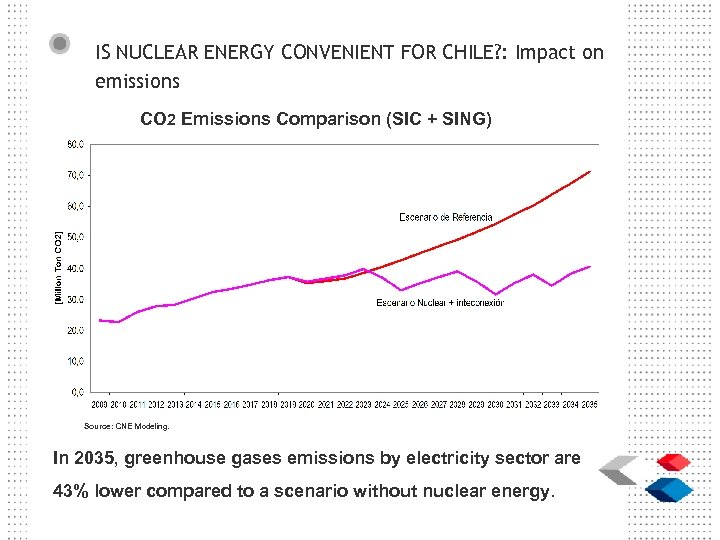 IS NUCLEAR ENERGY CONVENIENT FOR CHILE? : Impact on emissions CO 2 Emissions Comparison