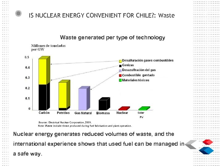 IS NUCLEAR ENERGY CONVENIENT FOR CHILE? : Waste generated per type of technology Source: