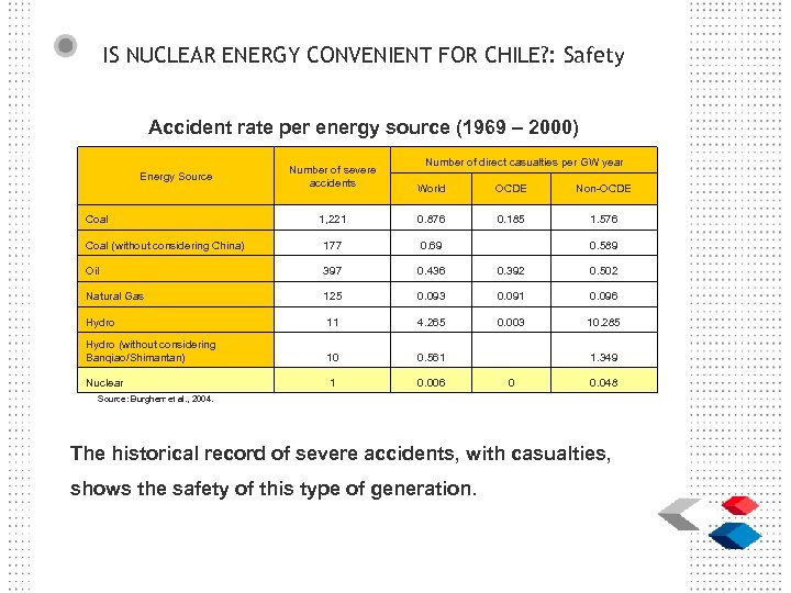 IS NUCLEAR ENERGY CONVENIENT FOR CHILE? : Safety Accident rate per energy source (1969