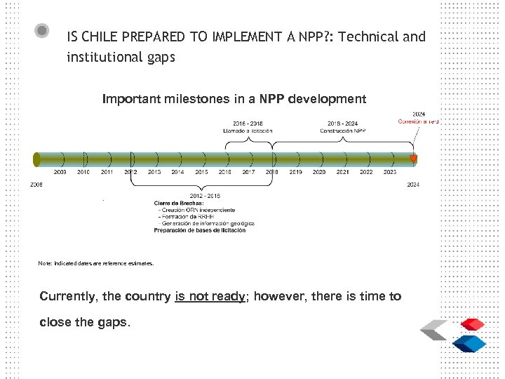 IS CHILE PREPARED TO IMPLEMENT A NPP? : Technical and institutional gaps Important milestones