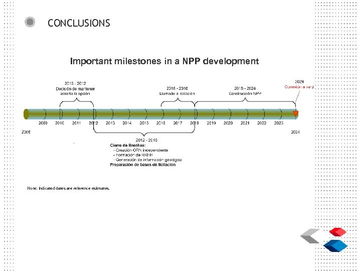 CONCLUSIONS Important milestones in a NPP development Note: Indicated dates are reference estimates.