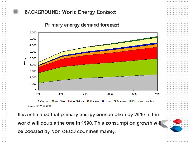 BACKGROUND: World Energy Context Primary energy demand forecast Source: IEA, WEO 2009. It is