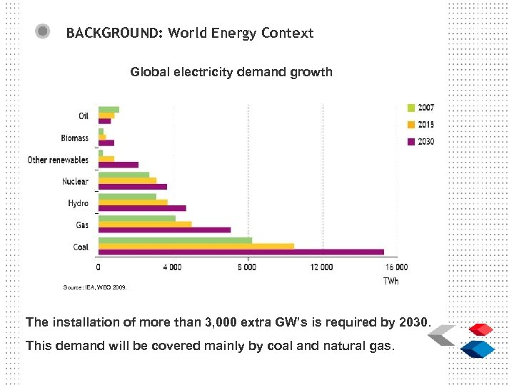 BACKGROUND: World Energy Context Global electricity demand growth Source: IEA, WEO 2009. The installation