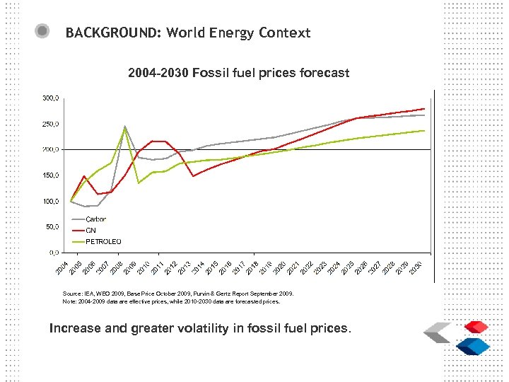 BACKGROUND: World Energy Context 2004 -2030 Fossil fuel prices forecast Source: IEA, WEO 2009,