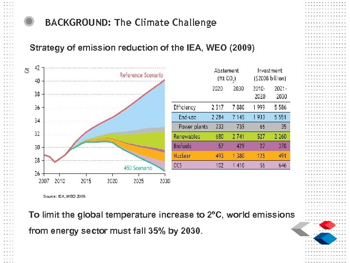 BACKGROUND: The Climate Challenge Strategy of emission reduction of the IEA, WEO (2009) Source: