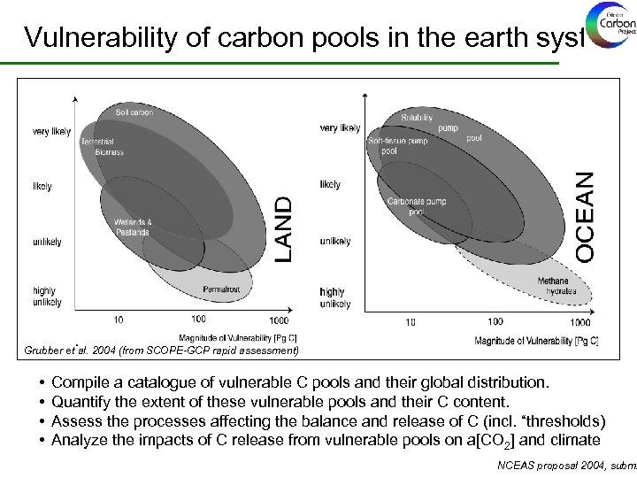 Vulnerability of carbon pools in the earth system Grubber et al. 2004 (from SCOPE-GCP