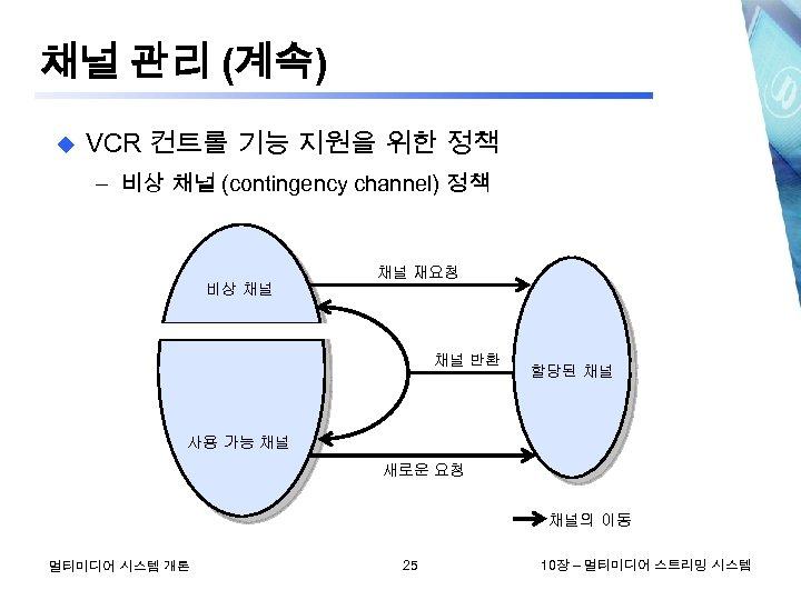 채널 관리 (계속) u VCR 컨트롤 기능 지원을 위한 정책 – 비상 채널 (contingency
