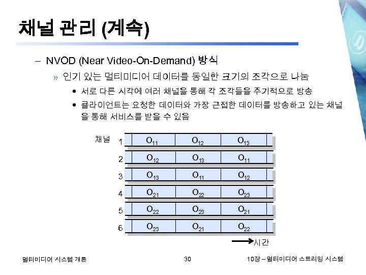 채널 관리 (계속) – NVOD (Near Video-On-Demand) 방식 » 인기 있는 멀티미디어 데이터를 동일한