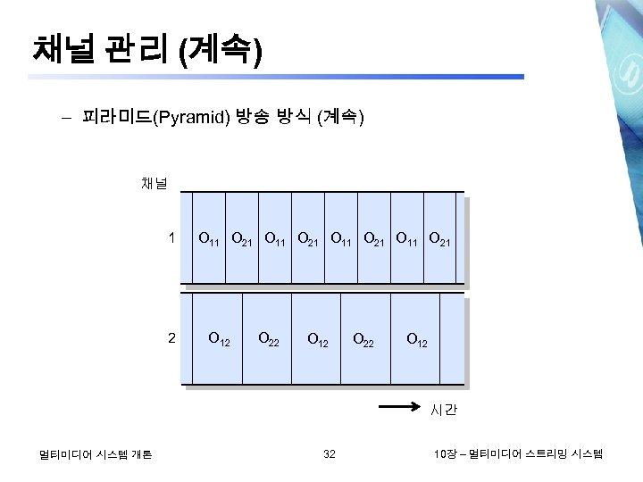 채널 관리 (계속) – 피라미드(Pyramid) 방송 방식 (계속) 채널 1 2 O 11 O