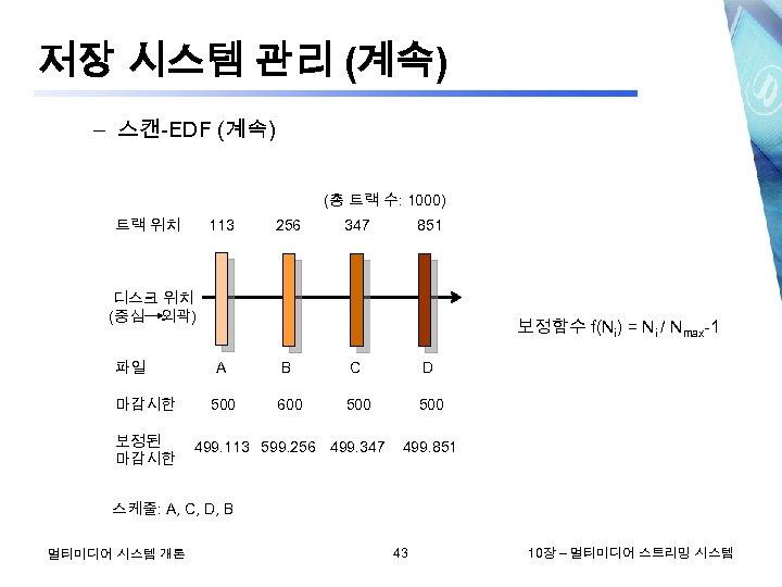 저장 시스템 관리 (계속) – 스캔-EDF (계속) (총 트랙 수: 1000) 트랙 위치 113