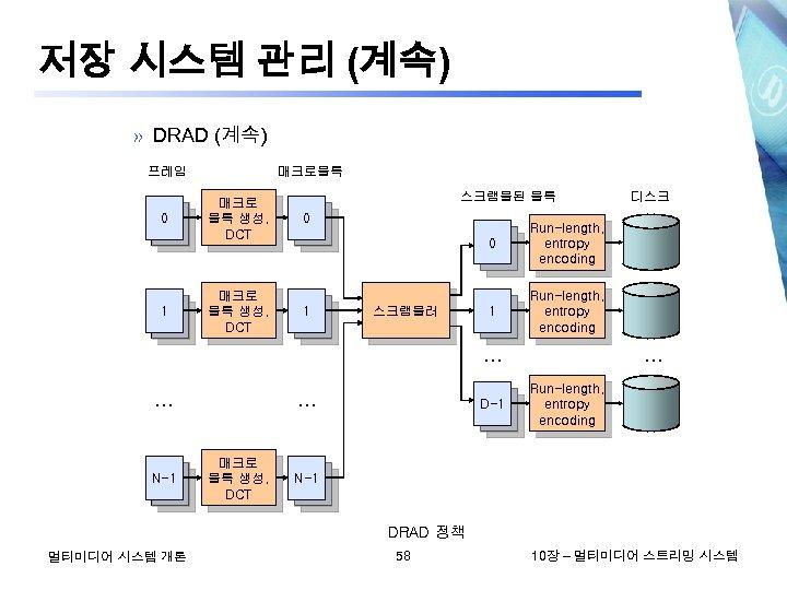 저장 시스템 관리 (계속) » DRAD (계속) 프레임 0 1 매크로블록 매크로 블록 생성,