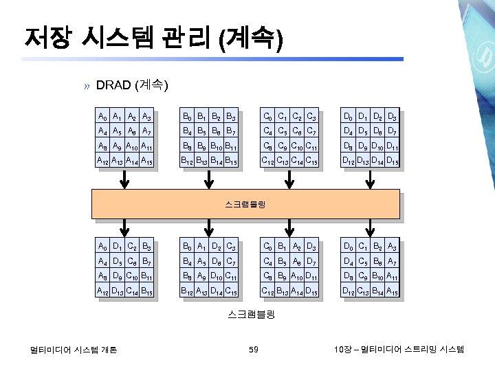 저장 시스템 관리 (계속) » DRAD (계속) A 0 A 1 A 2 A