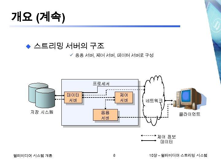 개요 (계속) u 스트리밍 서버의 구조 응용 서버, 제어 서버, 데이터 서버로 구성 프로세서