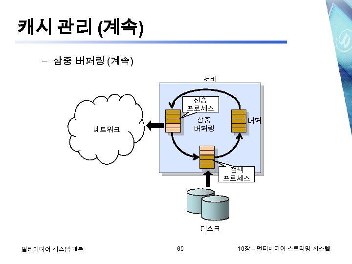 캐시 관리 (계속) – 삼중 버퍼링 (계속) 서버 전송 프로세스 삼중 버퍼링 네트워크 버퍼