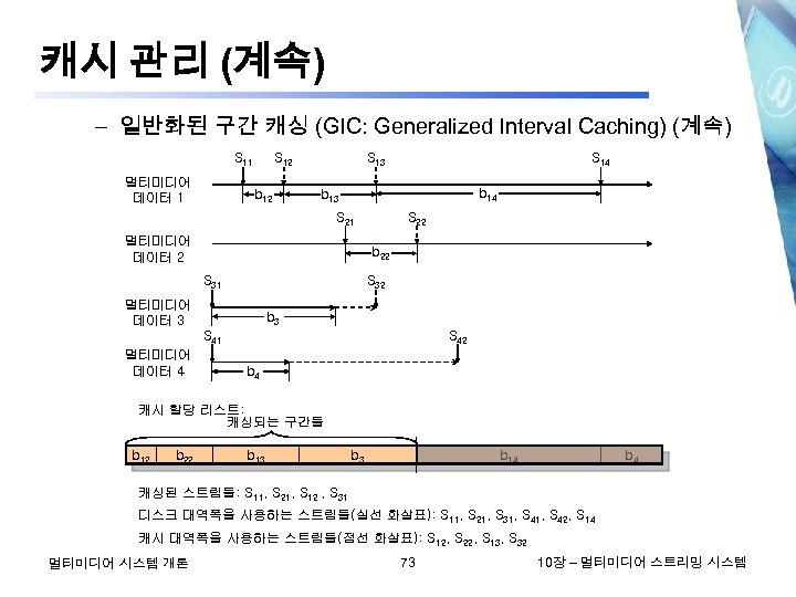 캐시 관리 (계속) – 일반화된 구간 캐싱 (GIC: Generalized Interval Caching) (계속) S 11