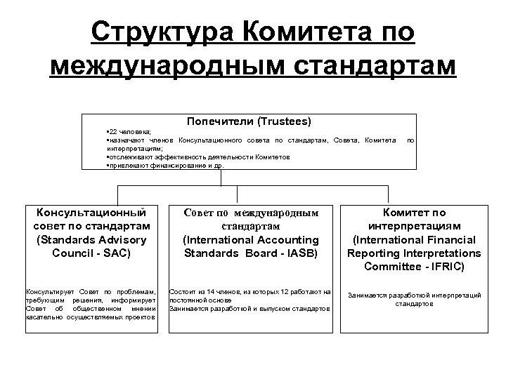 Структура Комитета по международным стандартам Попечители (Trustees) • 22 человека; • назначают членов Консультационного