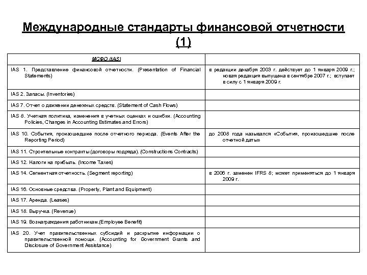 Международные стандарты финансовой отчетности (1) МСФО (IAS) IAS 1. Представление финансовой отчетности. (Presentation of