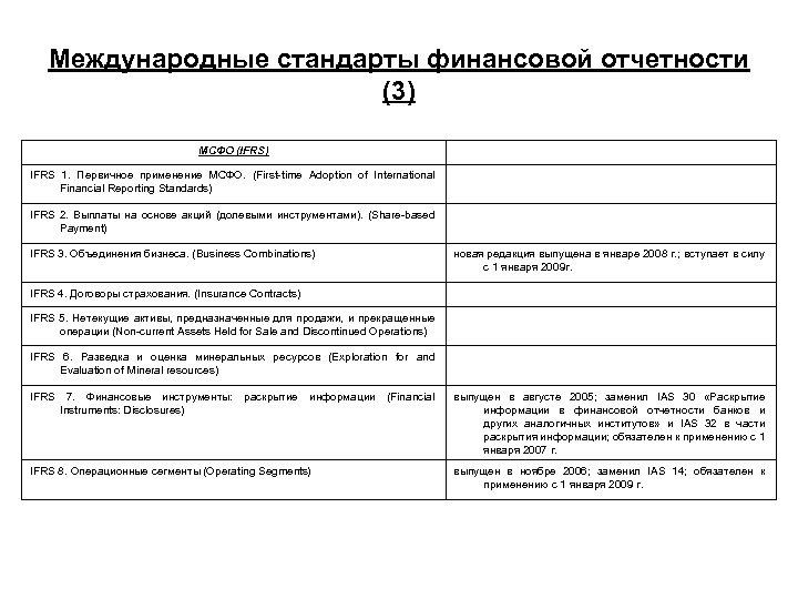 Международные стандарты финансовой отчетности (3) МСФО (IFRS) IFRS 1. Первичное применение МСФО. (First time