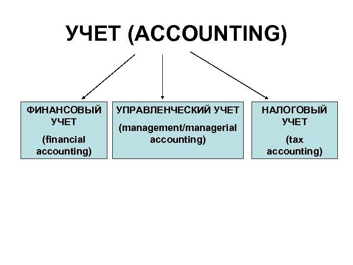 УЧЕТ (ACCOUNTING) ФИНАНСОВЫЙ УЧЕТ (financial accounting) УПРАВЛЕНЧЕСКИЙ УЧЕТ (management/managerial accounting) НАЛОГОВЫЙ УЧЕТ (tax accounting)