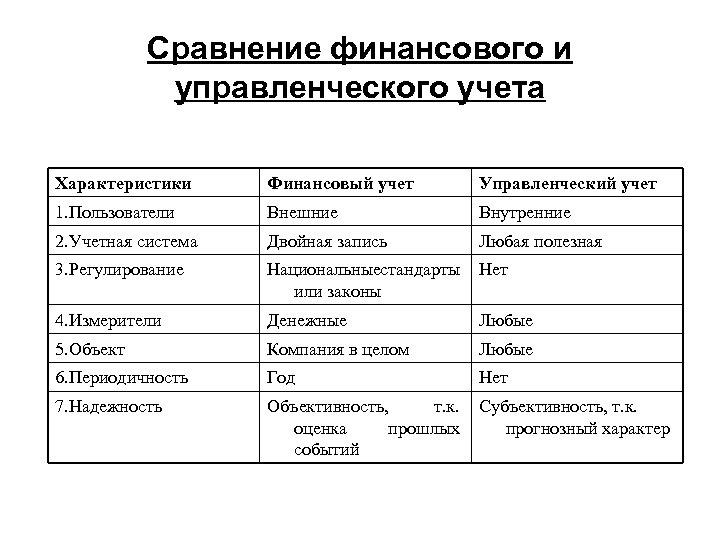 Сравнение финансового и управленческого учета Характеристики Финансовый учет Управленческий учет 1. Пользователи Внешние Внутренние