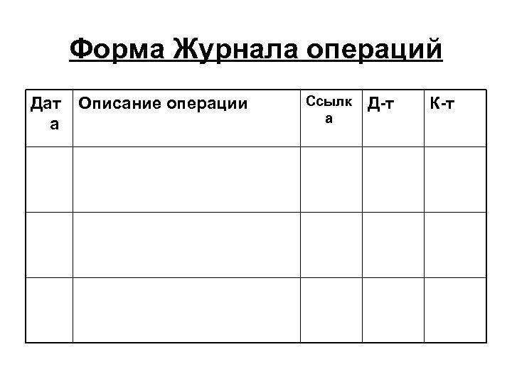 Форма Журнала операций Дат а Описание операции Ссылк а Д-т К-т