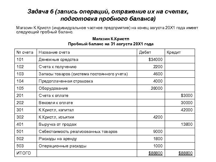 Задача 6 (запись операций, отражение их на счетах, подготовка пробного баланса) Магазин К. Кристл