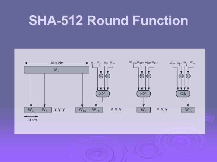 SHA-512 Round Function
