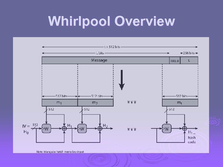 Whirlpool Overview