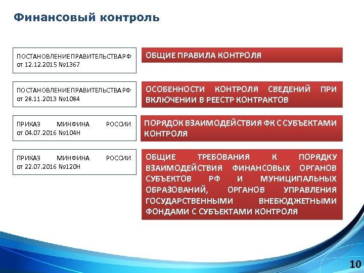 Финансовый контроль ПОСТАНОВЛЕНИЕ ПРАВИТЕЛЬСТВА РФ от 12. 2015 № 1367 ОБЩИЕ ПРАВИЛА КОНТРОЛЯ ПОСТАНОВЛЕНИЕ