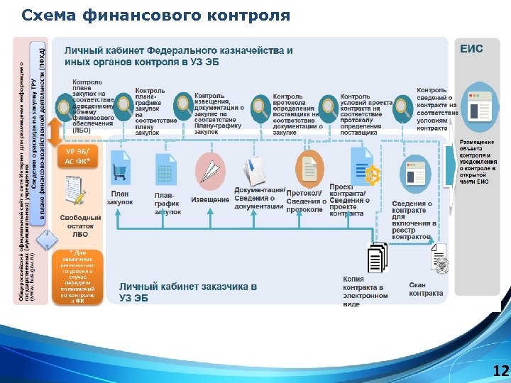 Схема финансового контроля 12