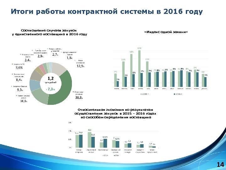 Итоги работы контрактной системы в 2016 году Соотношение случаев закупок у единственного поставщика в
