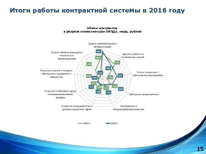 Итоги работы контрактной системы в 2016 году Объем контрактов в разрезе номенклатуры ОКПД 2,