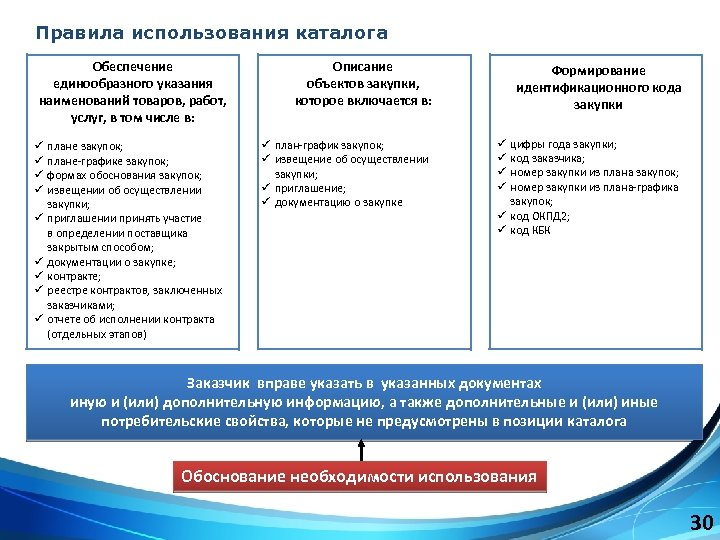 Правила использования каталога Обеспечение единообразного указания наименований товаров, работ, услуг, в том числе в: