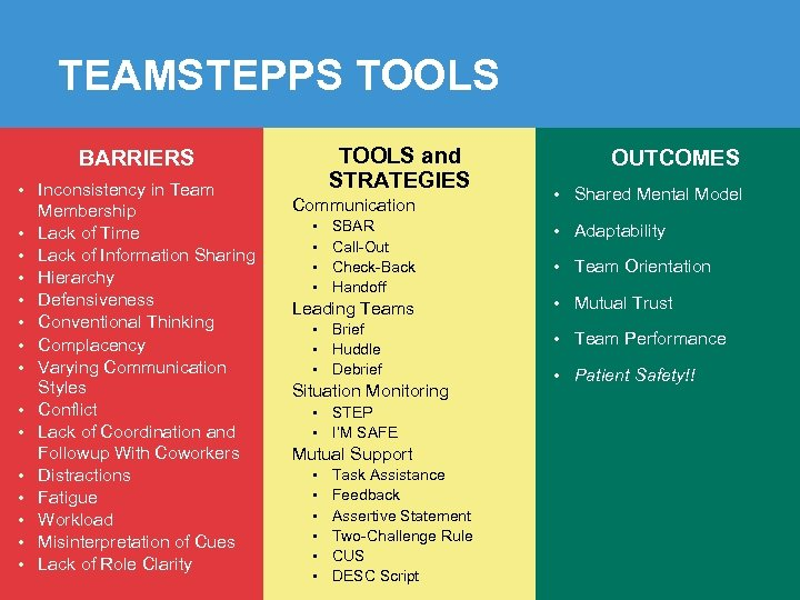 TEAMSTEPPS TOOLS and STRATEGIES BARRIERS • Inconsistency in Team • • • • Membership