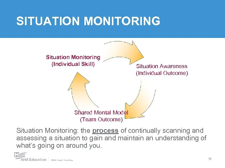 SITUATION MONITORING Situation Monitoring (Individual Skill) Situation Awareness (Individual Outcome) Shared Mental Model (Team