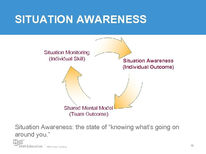 SITUATION AWARENESS Situation Monitoring (Individual Skill) Situation Awareness (Individual Outcome) Shared Mental Model (Team